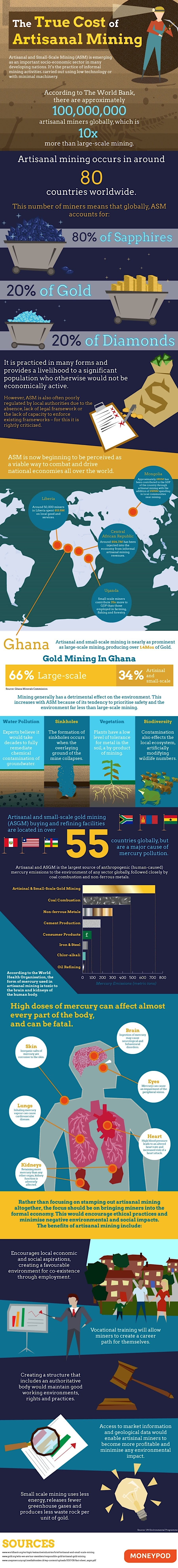 The True Cost of Artisanal Mining #Infographic