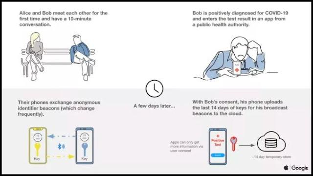 تطبيق لغوغل وآبل سيخبرك بمكان الأشخاص المصابين بكورونا