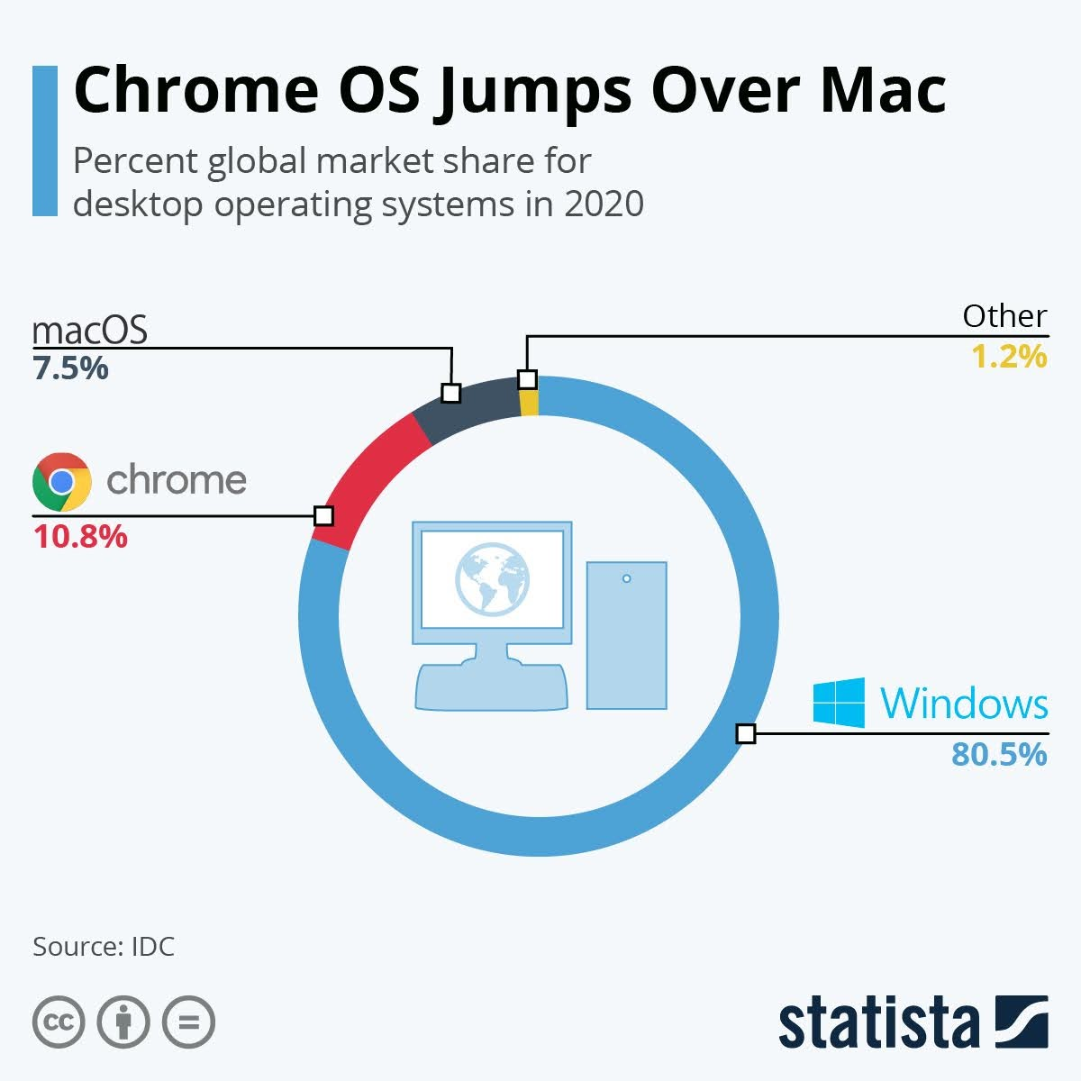 chrome-os-jumps-over-mac-infographic