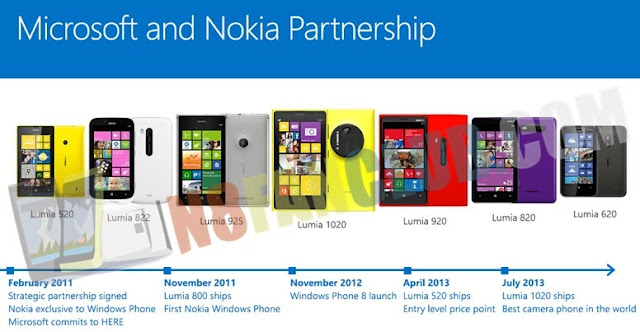 Nokia's Mobile Division (Lumia & Asha) has been purchased ...