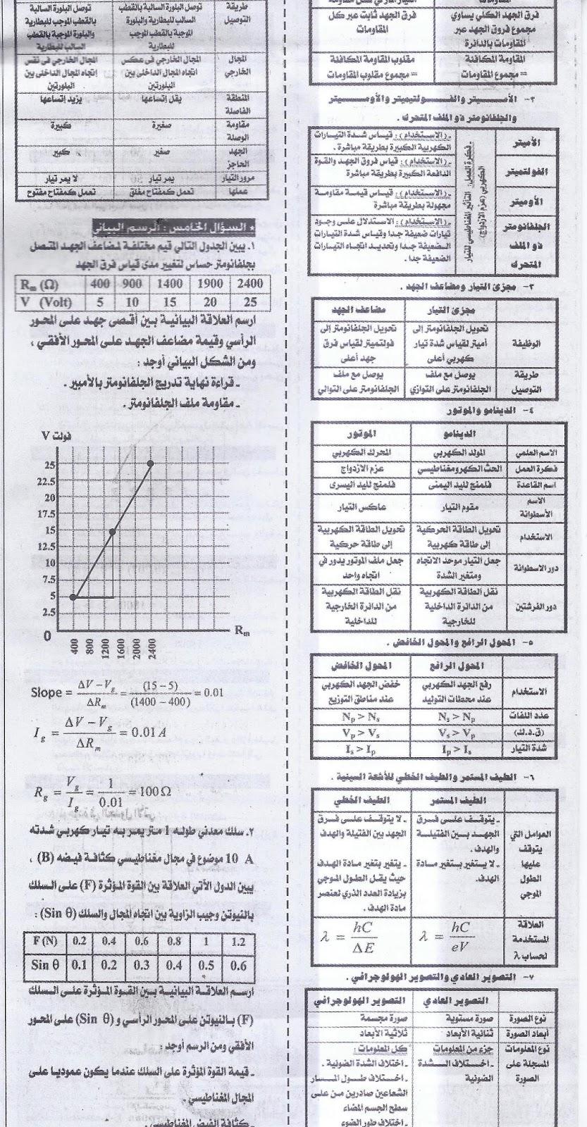 بنك توقعات الفيزياء للثانوية العامة.. ملحق الجمهورية الجزء الثاني 8