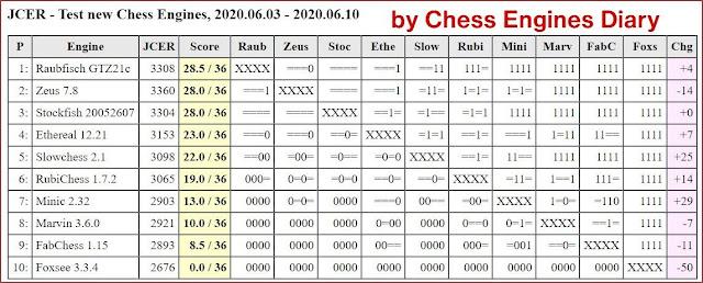 JCER Tournament 2020 - Page 8 2020.06.03.TestNewChessEngines1