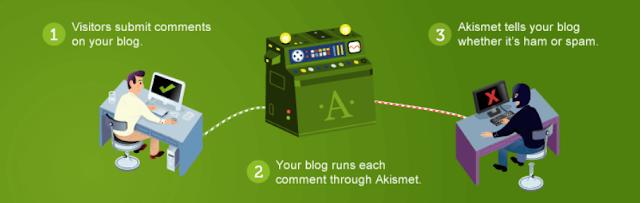 Plugin Security Terbaik Untuk WordPress Akismet
