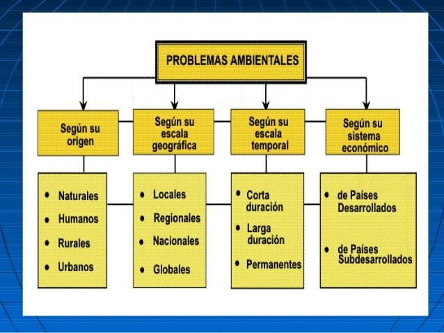 clasificacion problemas ambientales