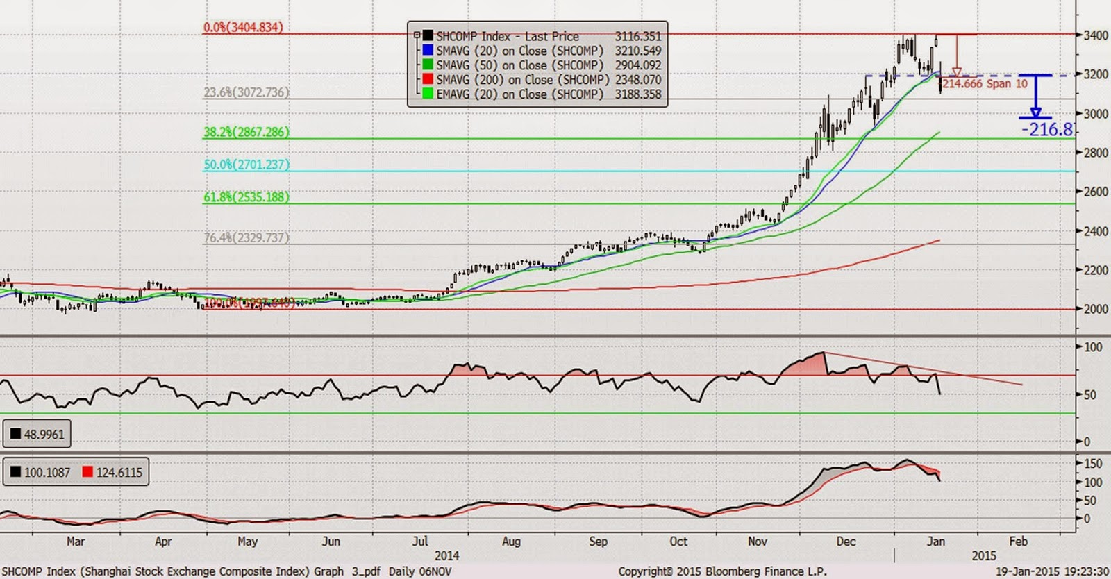SHANGHAI SE COMPOSITE INDEXindex chart, prices and performance, plus recent news and analysis.