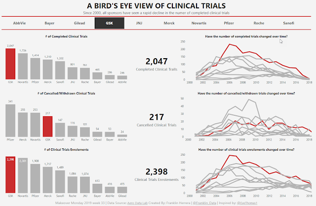 Makeover Monday: A birds-eye view of clinical trials