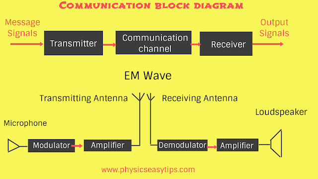 Modulation and demodulation definition,what is modulation,why modulation is needed,