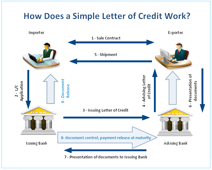 Letter of Credit Basics: L/C Transaction | AdvancedonTrade.