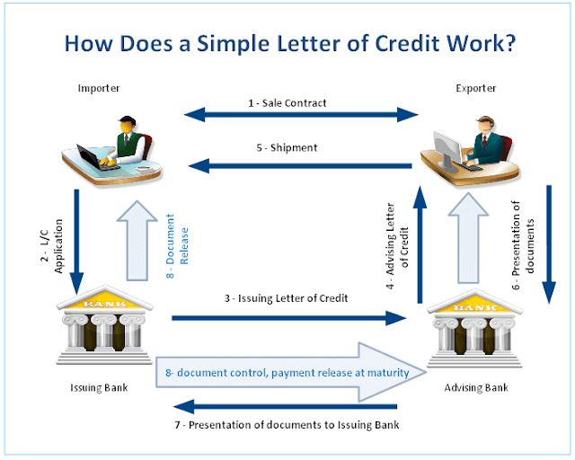 How to use a letter of credit in import and export businesses?