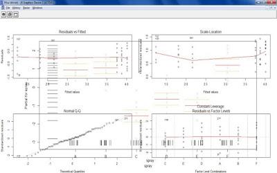 Gambar 5.1 hasil penerapan fungsi aov dengan plot.