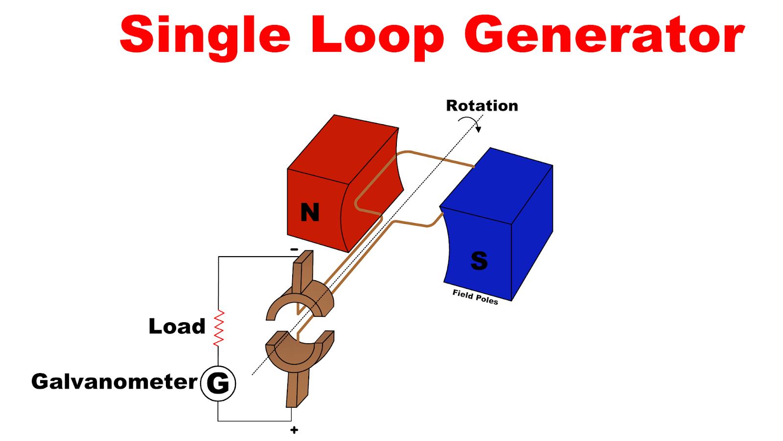 Single Simple Loop Generator Working Principle Construction Theory