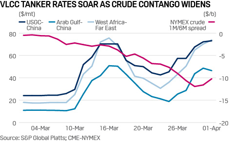 VLCC Tanker Rates Soar as Crude Contango Widens / Source: S&P Global Platts