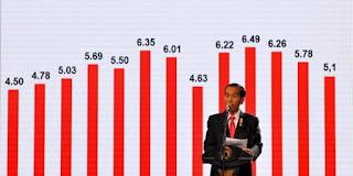Jokowi Mengakui Perekonomian Indonesia Tidak Baik-baik Saja