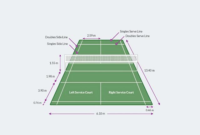 lapangan bulu tangkis berbentuk persegi panjang berapa panjang lapangan bulu tangkis
