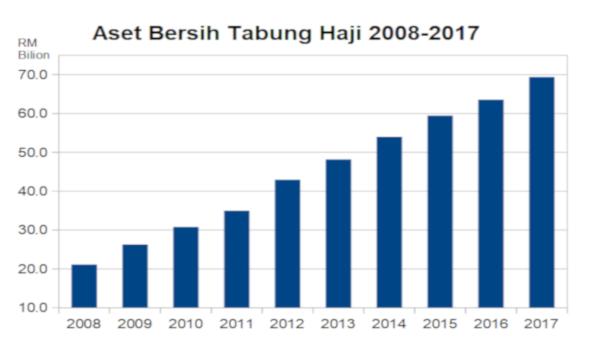 Aset bersih Tabung Haji sentiasa meningkat semasa kerajaan BN