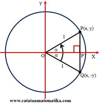 Nilai-Perbandingan-Trigonometri-Sudut-30-Derajat