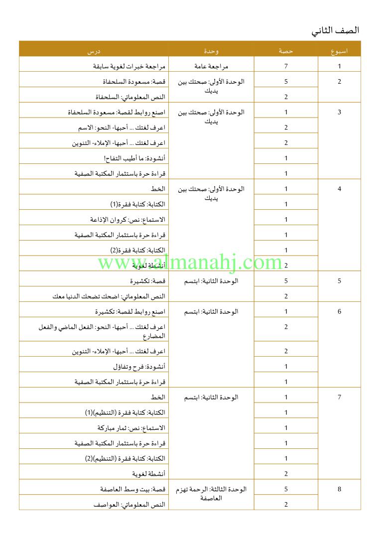 الصف الأول الفصل الأول لغة عربية 2018 2019 الخطة الفصلية لمادة العربي موقع المناهج Study Plan How To Plan Bullet Journal