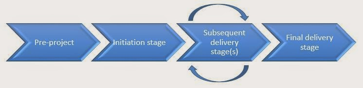 Stages of PRINCE2
