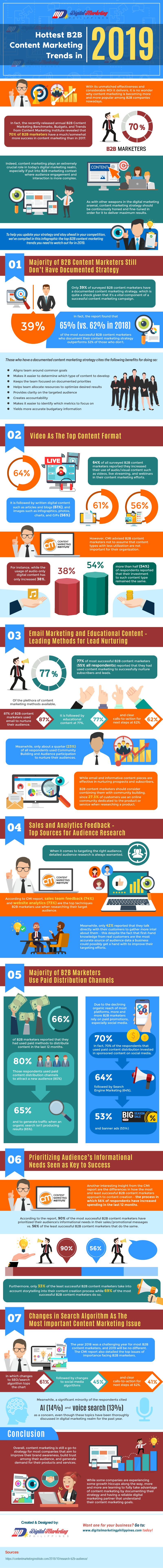 Hottest B2B Content Marketing Trends in 2019 #infographic