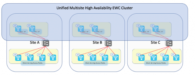 Cisco Prep, Cisco Tutorial and Material, Cisco Guides, Cisco Learning, Cisco Preparation, Cisco Exam Prep
