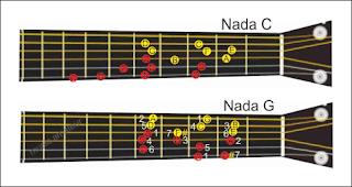 tangga nada C dan G pada gitar