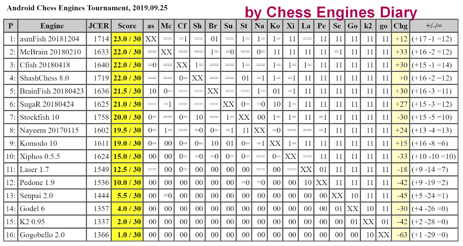 JCER chess engines for Android 25.09.2019.AndroidChessEngines%2BTourn.html