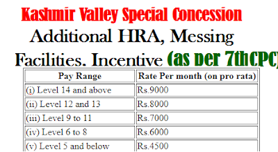 kashmir-valley-special-concession-additional-hra-messing-facilities-incentive-as-per-7th-cpc