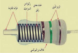 مقاومة الغشاء المعدنيMetal Film resistor