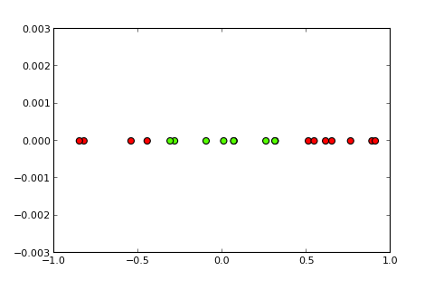 Structured SVM and Structured Perceptron for CRF learning in Python
