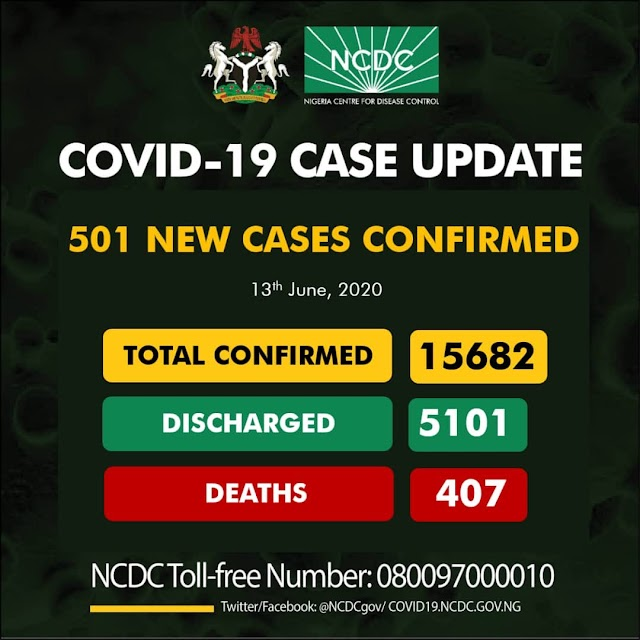 NCDC Makes Fresh Announcement of New 501 Covid-19 cases