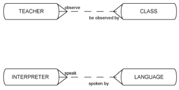 "<img src=""https://1.bp.blogspot.com/-xLPtNfSRRsM/YUWENmh_aMI/AAAAAAAAAhc/QFSLyZhDnSgJSNLFTDGncj7IVrq8xtx2wCLcBGAsYHQ/s16000/Resolve-the-M-M-between-TEACHER-and-CLASS-as-well-as-INTERPRETER-and-LANGUAGE.png"" alt=""Resolve the M:M between TEACHER and CLASS as well as INTERPRETER and LANGUAGE. For each intersection entity, think of additional attributes like a UID.""/>"