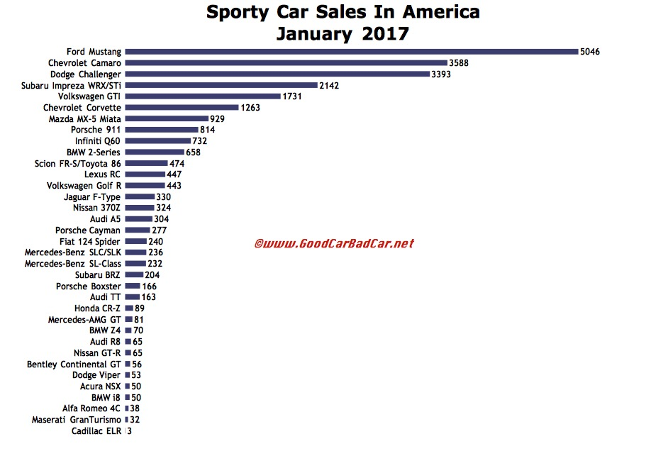 Sporty Car Sales In America – January 2017 | GCBC