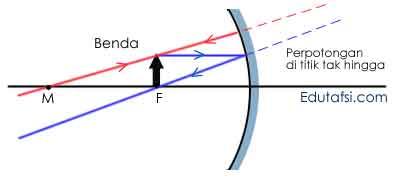 Pengaruh posisi benda terhadap sifat bayangan