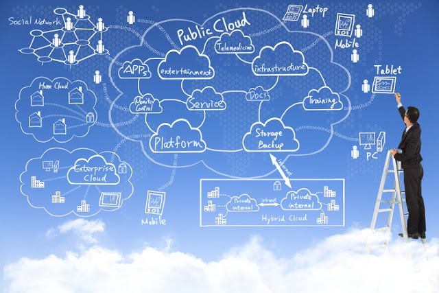 The Today's Cloud Computing Market