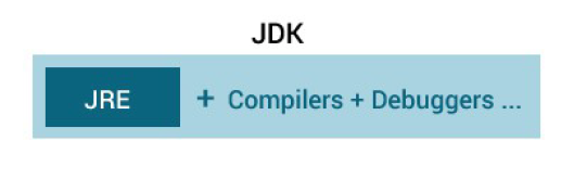 JDK (Java Development Kit)