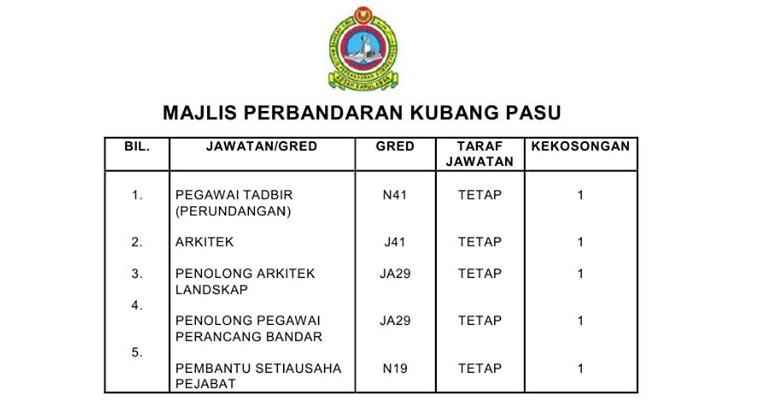 Jawatan Kosong di Majlis Perbandaran Kubang Pasu MPKP