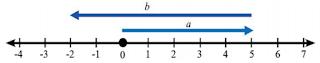b. 5 + (-7) = -2 www.simplenews.me