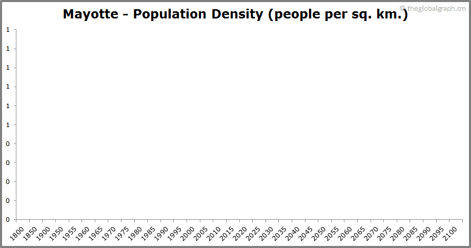 Mayotte  Population Density (people per sq. km.)