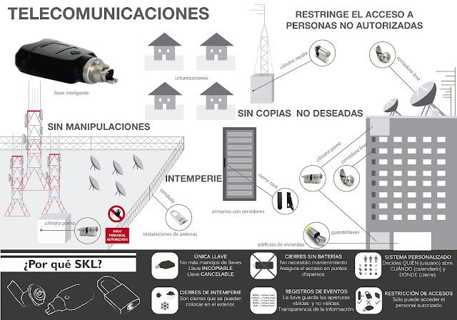 Telecomunicaciones seguridad y control de accesos skl