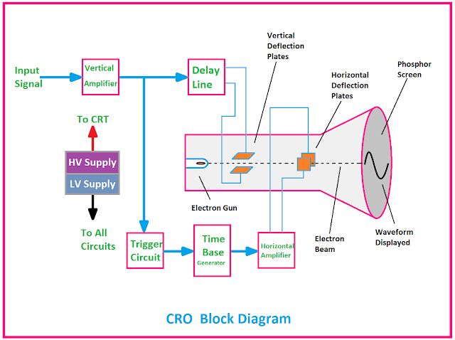 CRO Block Diagram, Block Diagram of CRO