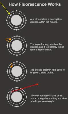 como funciona la fluorescencia