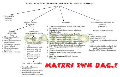 MATERI TWK