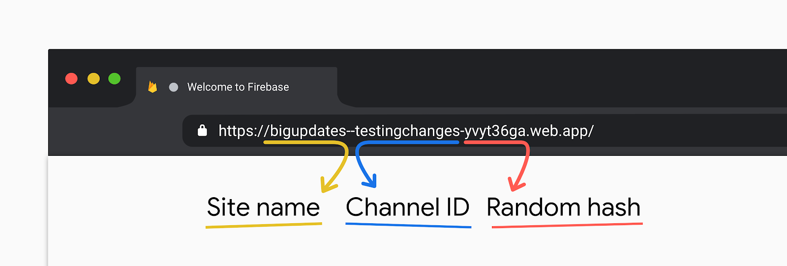 The biggest Firebase Hosting update ever? Preview channels, GitHub Actions, and more!