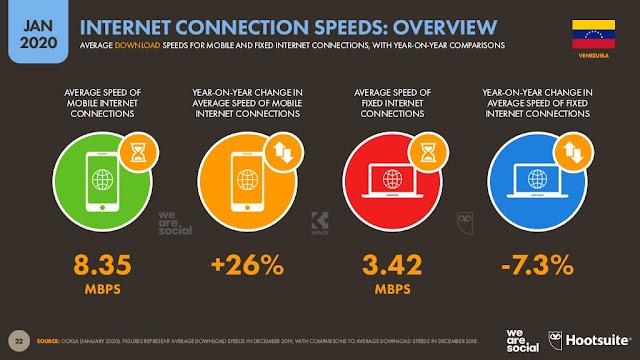 digital-2020-venezuela-enero-2020-velocidad-internet
