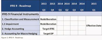 IFRS 9 Roadmap