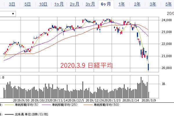 2020.3.9日経平均2万円割れ 新型コロナ