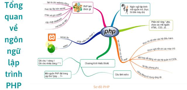 sơ đồ lập trình php