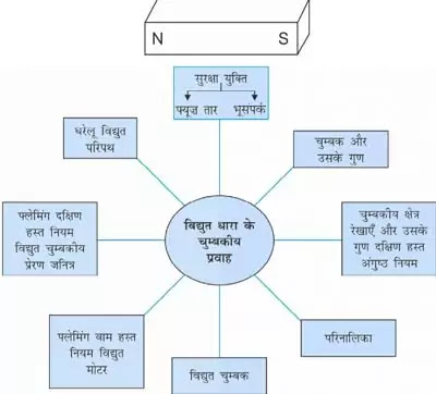 10 Class Science Notes in hindi chapter 13 Magnetic Effects of Electric Current अध्याय - 13 विद्युत धारा के चुम्बकीय प्रभाव