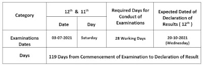 Inter Exam 2021 of Punjab Boards