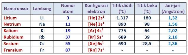 tabel logam alkali - golongan IA